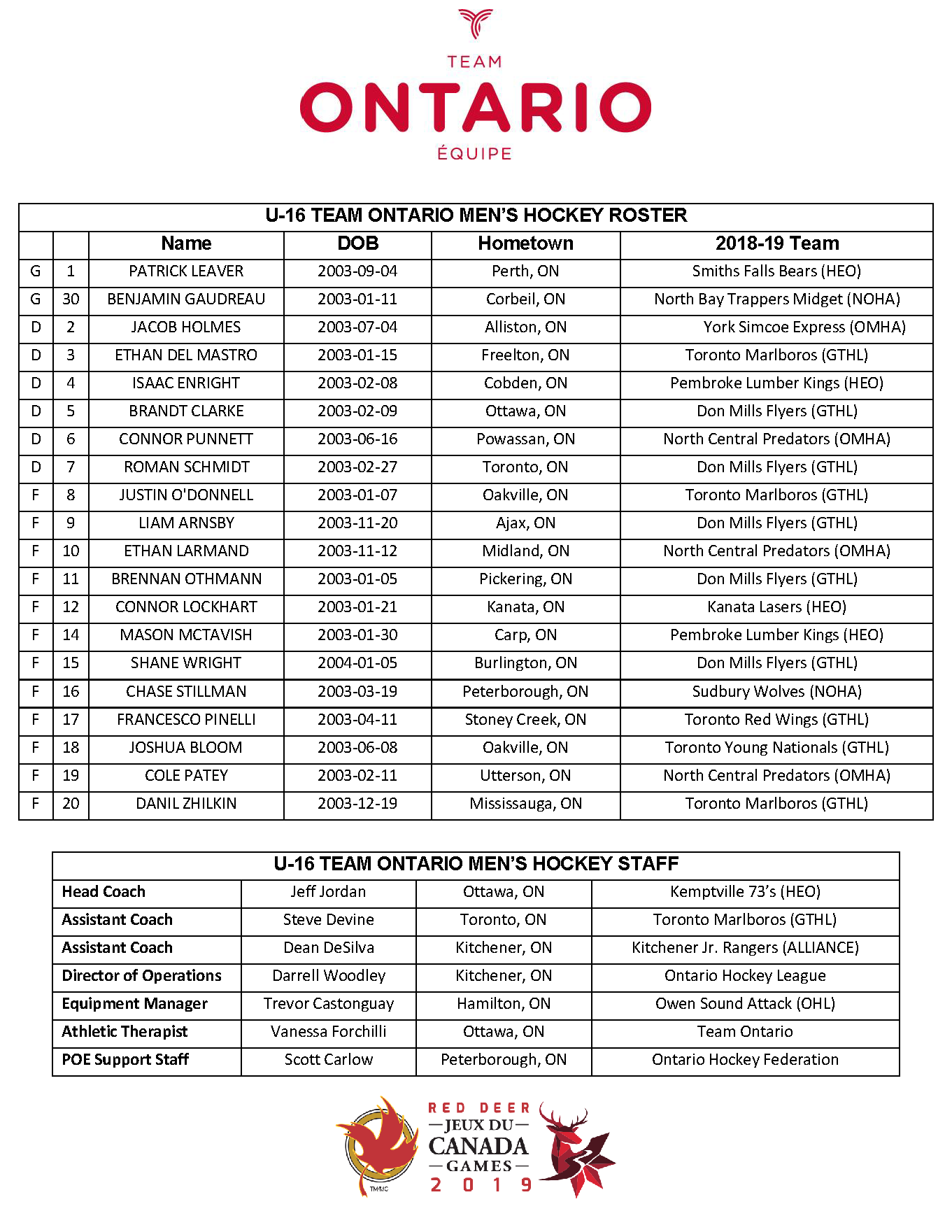 Team Ontario Men's Hockey Roster